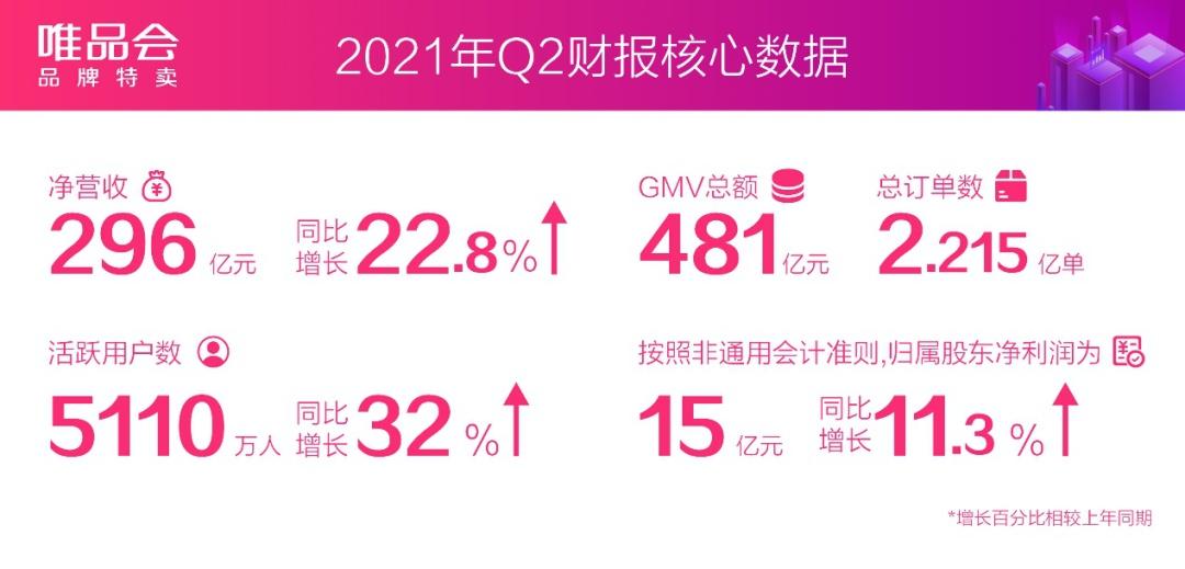 唯品会Q2财报:活跃用户大幅增长32% 远超市场预期