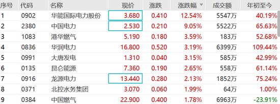 电力股爆发:华能国际电力涨超12%中国电力涨超9%