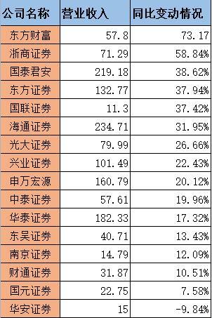 华东地区券商业绩盘点:东方财富营收同比增73.17%居首 华安证券为唯一负增长
