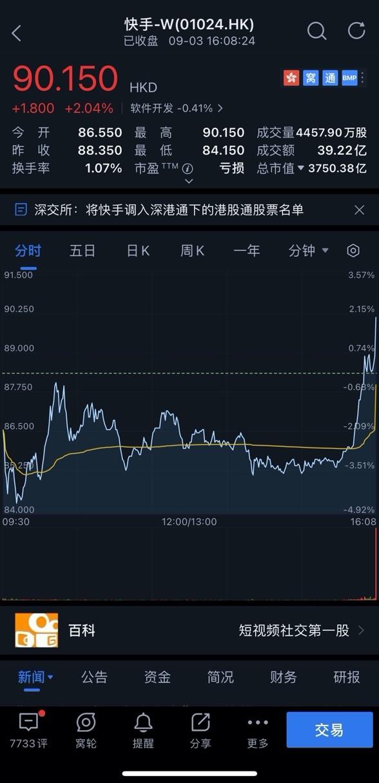 快手尾盘涨超2%,股价重回90港元区间