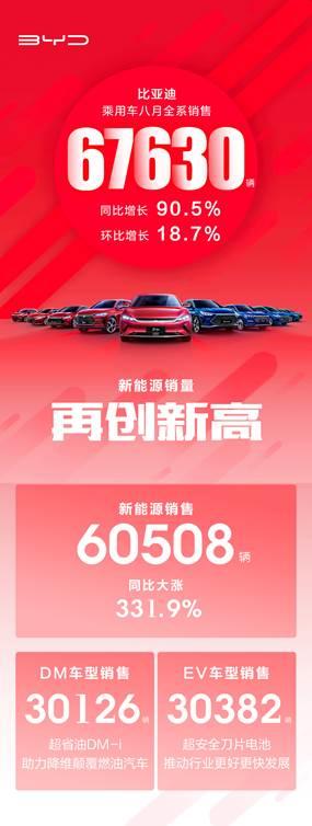 月销不息爆发式添长!比亚迪8月乘用车全系出售67630 辆