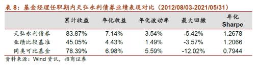 专注管理超8年的基金仅占1.6%:天弘永利债券连续10年正收益