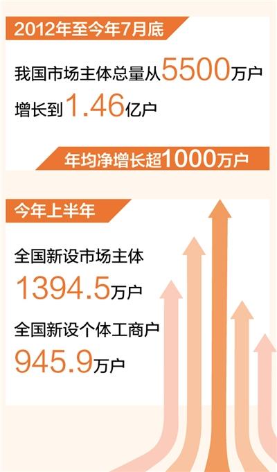 市场主体年均净增长超1000万户(新数据 新看点)