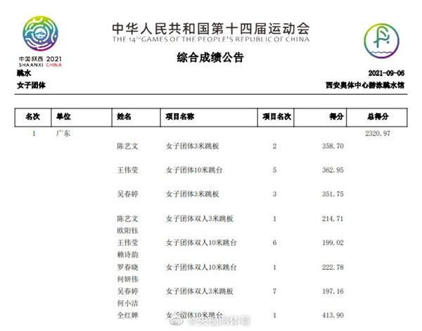 4个满分让水花消失:全红婵率广东队夺全运跳水团体金牌