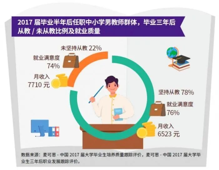 """""""男教师荒""""?全国小学男教师比例不足30%:毕业后收入低于本科生平均水平"""