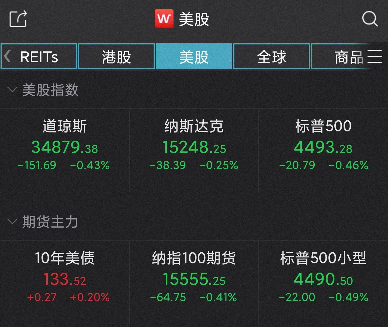 美股三大指数集体收跌 道指、标普500连跌四日