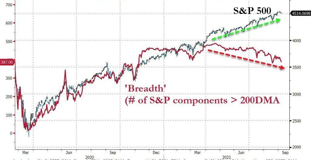 内部要素继续走弱,市场将迎来剧烈波动性