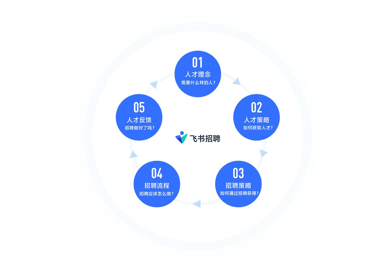 飞书招聘发布互联网行业招聘解决方案