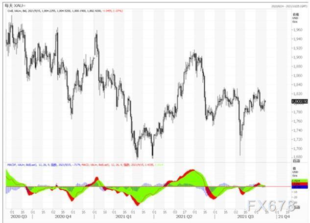 澳门体育比分黄金市场分析:通胀压力下降 黄金小幅反弹