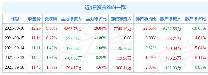 9月16日会稽山涨停分析:黄酒概念热股