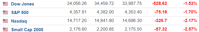 """避险情绪传导欧美股市周一集体下挫 """"逢低买入""""策略遭遇考验"""
