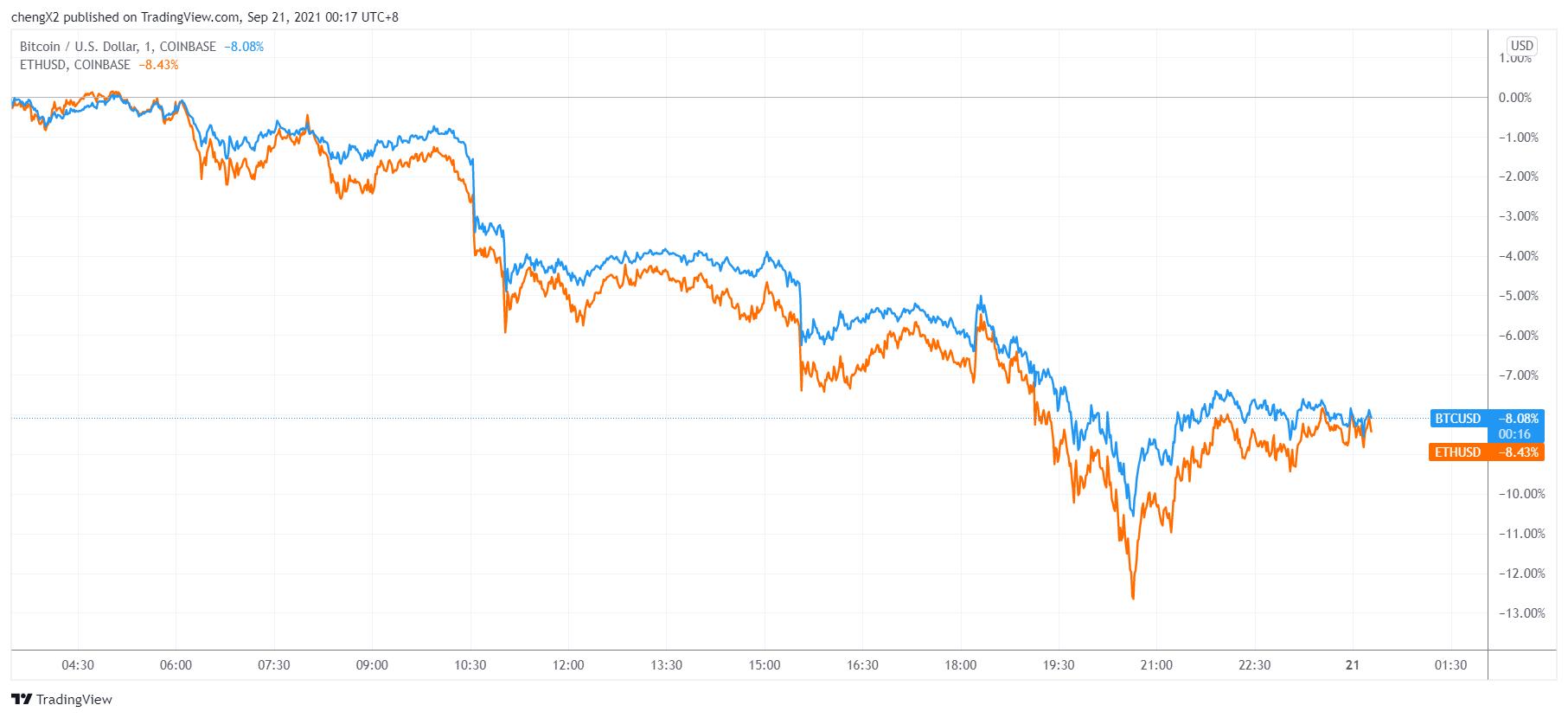 """市场热议:为啥自诩""""数字黄金""""的比特币周一跌得比股市还惨?"""