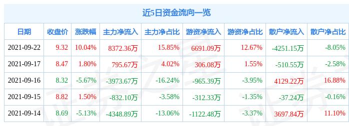 9月22日国电南自涨停分析:电改,风电,特高压概念热股