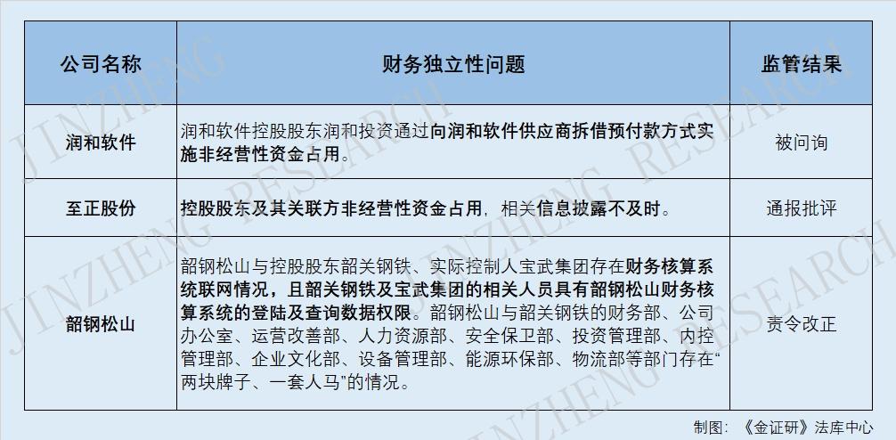 法规强调独立核算与承担风险 关联方非经营资金占用妨碍财务独立性