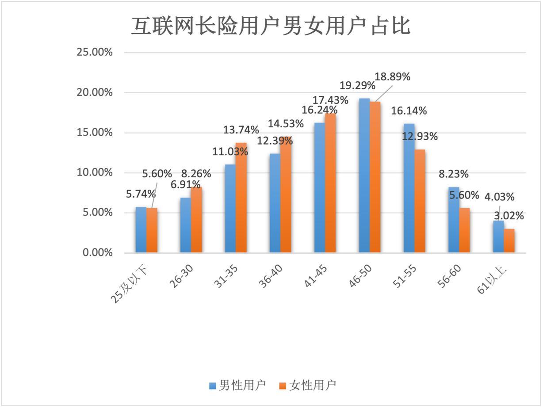 水滴保发布《互联网长期险消费调研报告》:超一半用户购买重疾险