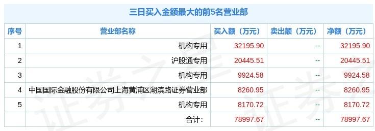 福能股份三个交易日大涨25.67%,机构北向资金合买3.97亿元