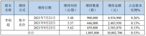 开元教育股东李柏超增持180.58万股耗资1000.27万上半年公司亏损1.22亿