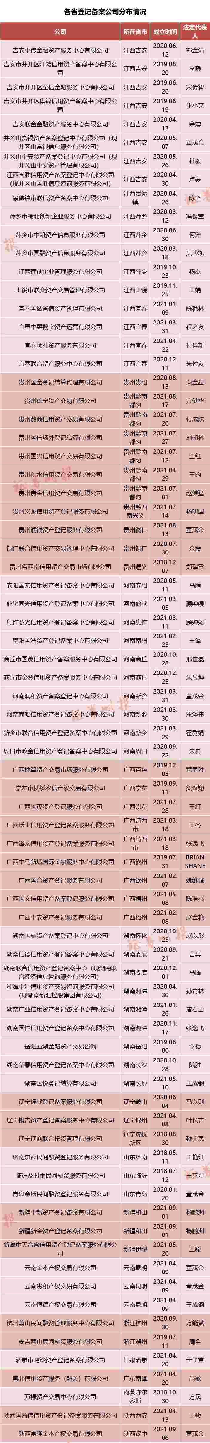 """潜望丨起底""""伪金交所"""":藏身""""穷乡僻壤"""",暗助房企、资管千亿自融"""