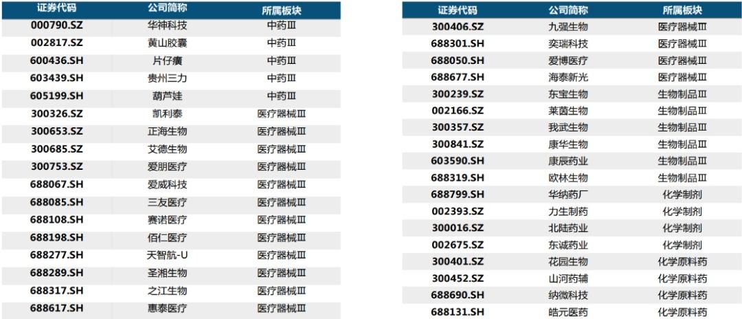 """35家医药医疗类""""专精特新""""上市公司 唯有9股可称为龙头"""