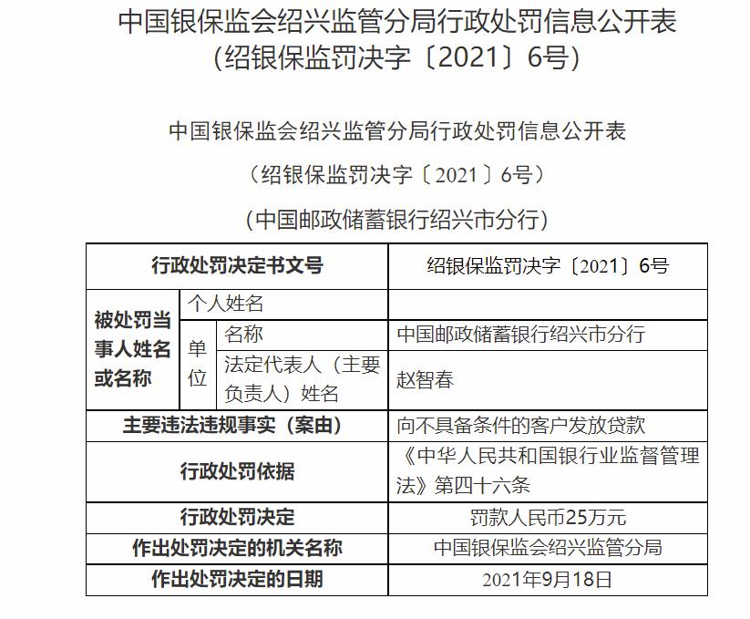 因向不具备条件的客户发放贷款 邮储银行绍兴分行被罚款25万