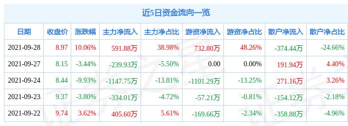 9月28日滨海能源涨停分析:天津国企改革,国企改革,包装印刷概念热股