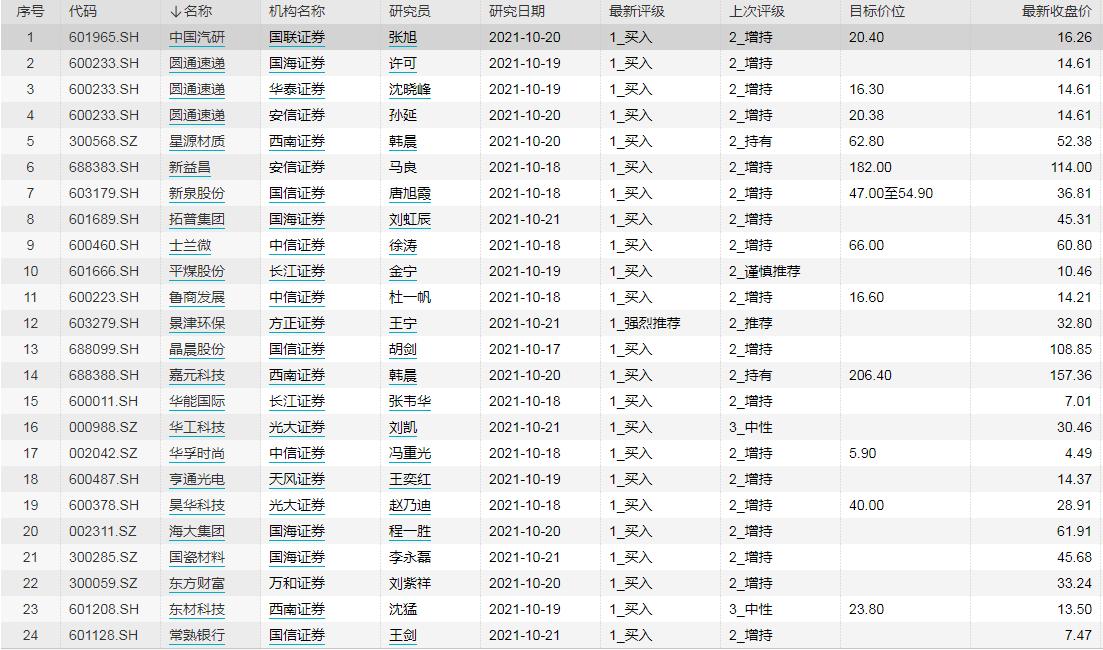 机构本周调高24股评级 12股获公布目标价(附股)