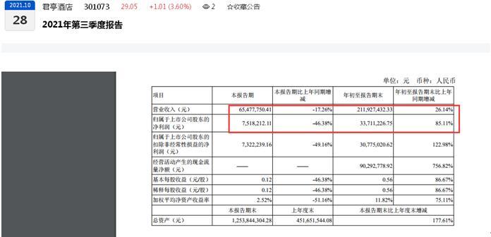 君亭酒店2021年第三季度营收同比下滑17.26%、归母净利同比下滑46.38%