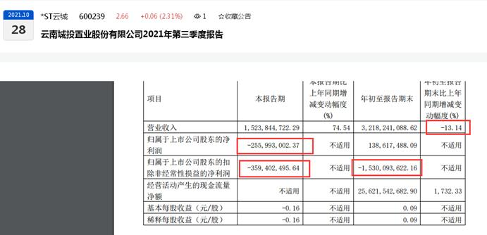 云南城投2021年第三季度归母净利亏损2.56亿元、前三季度营收同比下滑13.14%