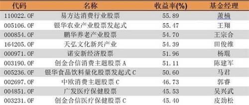 混合型基金中,由萧楠、王元春管理的易方达瑞恒灵活配置混合以58.66%的收益率获得半年度冠军;由王园园、刘莉莉管理的富国消费主题混合以58.10%的收益率获得半年度亚军;由曲扬管理的前海开源中国稀缺资产混合A以57.91%的收益率获得半年度季军。
