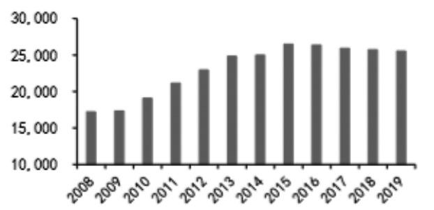 图为2008―2019年我国玉米产量(单位:万吨)