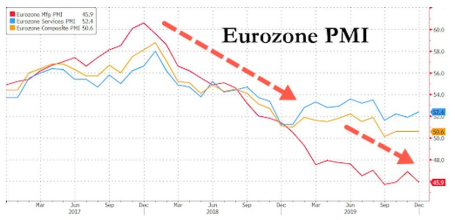 前景堪忧?欧洲经济陷入6年来最糟糕时期,经济放缓或将持续到