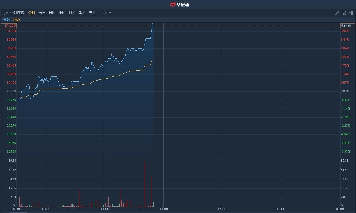 港股异动 | 新车型受欢迎或贡献超10亿年利润 中升控股(00881)涨超4%