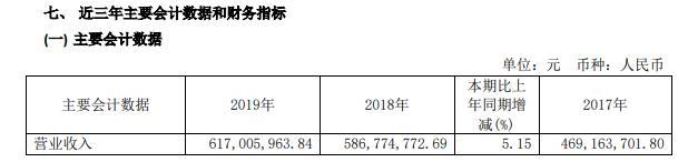 坤彩科技2019年净利1.47亿元减少19%国内市场推出了双品牌战略