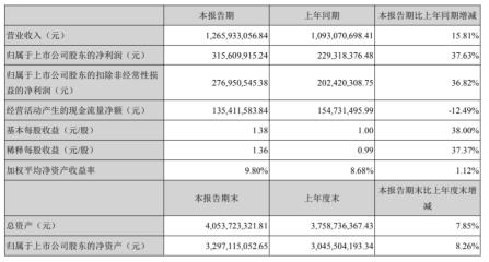 凯莱英2020年上半年净利3.16亿增长37.63%CDMO订单持续增长